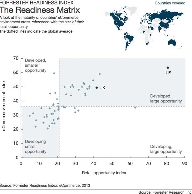 Forrester Readiness Index for eCommerce 2013