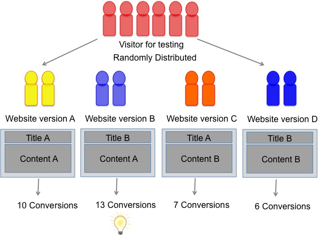 In a multivariate test, different variations of an element in a website are tested out