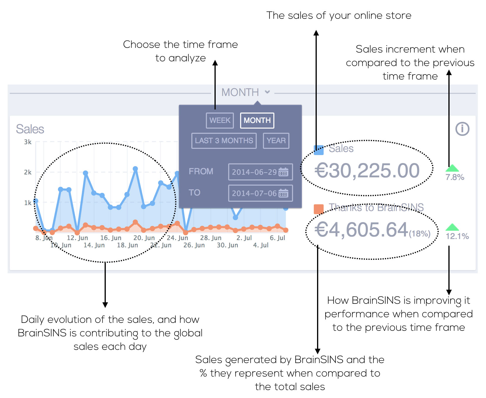 This part of the dashboard shows both the evolution of online sales as BrainSINS's contribution to sales.