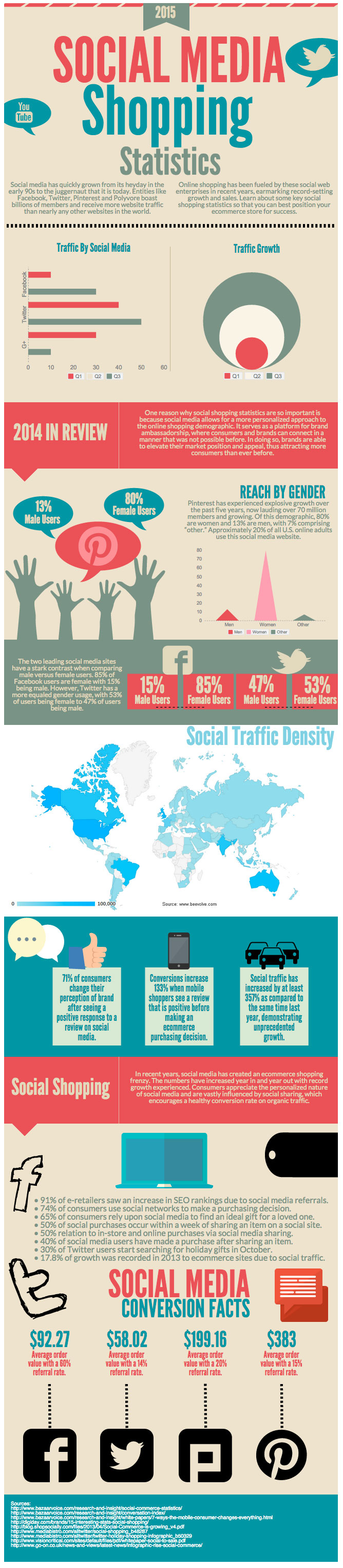 Social Commerce in 2015 - Infographic