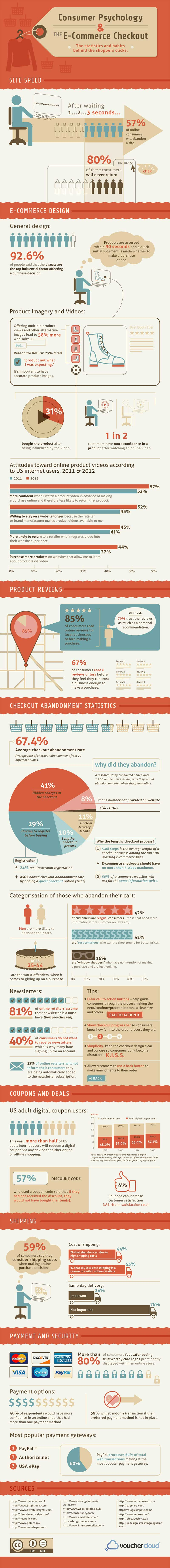 Ecommerce Checkout Psychology Infographic