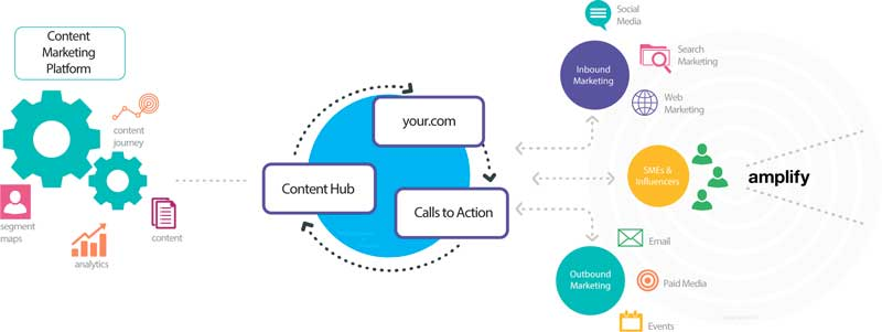 content-marketing-amplification