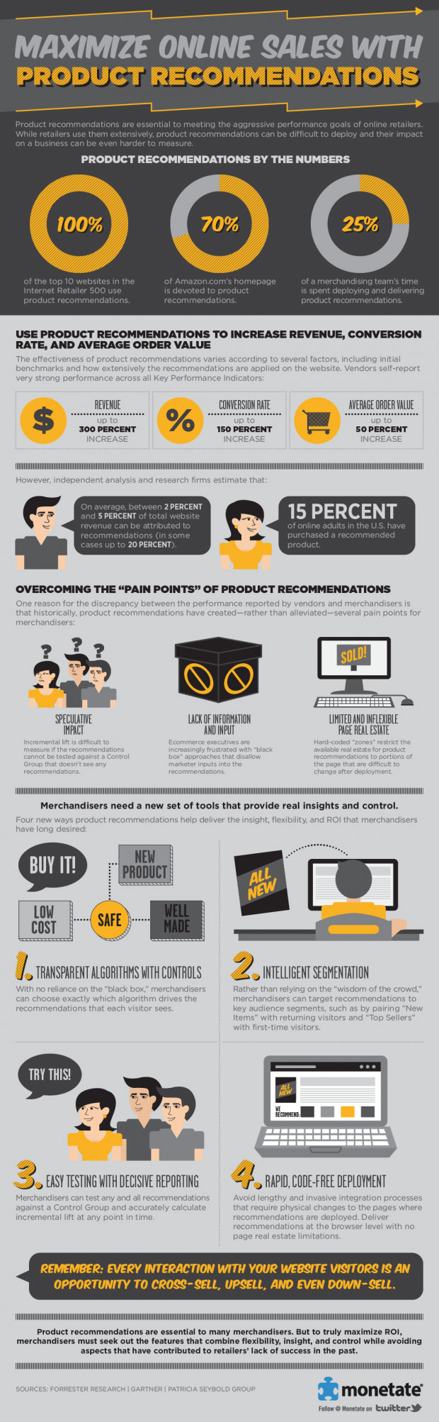 Infographic about product recommendations in ecommerce