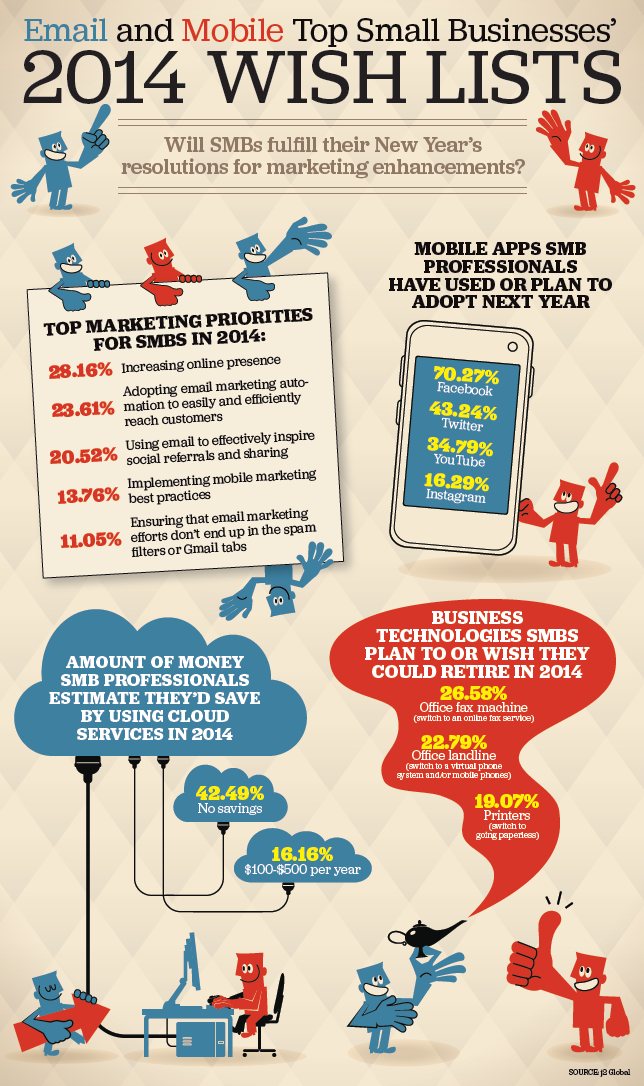 2014_wish_lists_ top_smail_businesses_infographic
