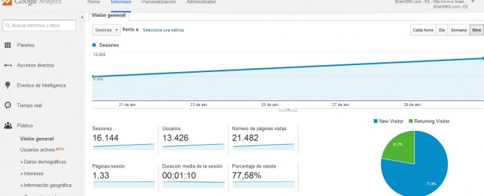 Overview of the Google Analytics dashboard by month, where you can see traffic data, visit percentage, bounce rates, etc.