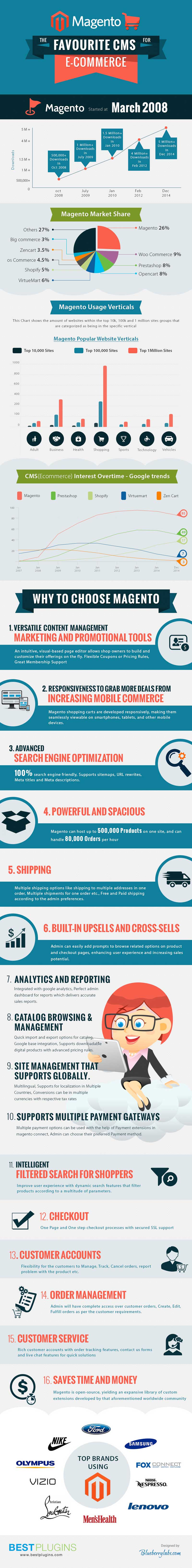 Magento most popular eCommerce CMS